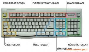 Klavyemizdeki gizemler